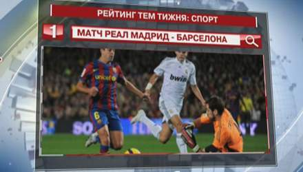 "Матч ""Реал Мадрид"" - ""Барселона"" - найтоповіша спортивна тема ""Яндексу"""