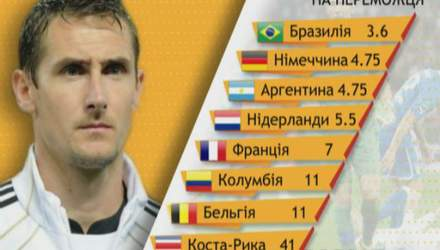 Зірки футболу: Клозе – єдиний гравець, який на трьох мундіалях поспіль забивав 4 голи