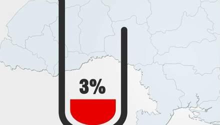 Лінія життя. В Україні донорами є лише 3 % громадян