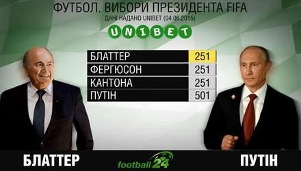 Які шанси Путіна очолити ФІФА