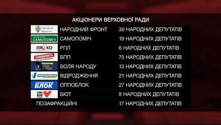 """Кому принадлежит ЗАО """"Верховная Рада Украины"""": топ-5 богатейших """"акционеров"""""""