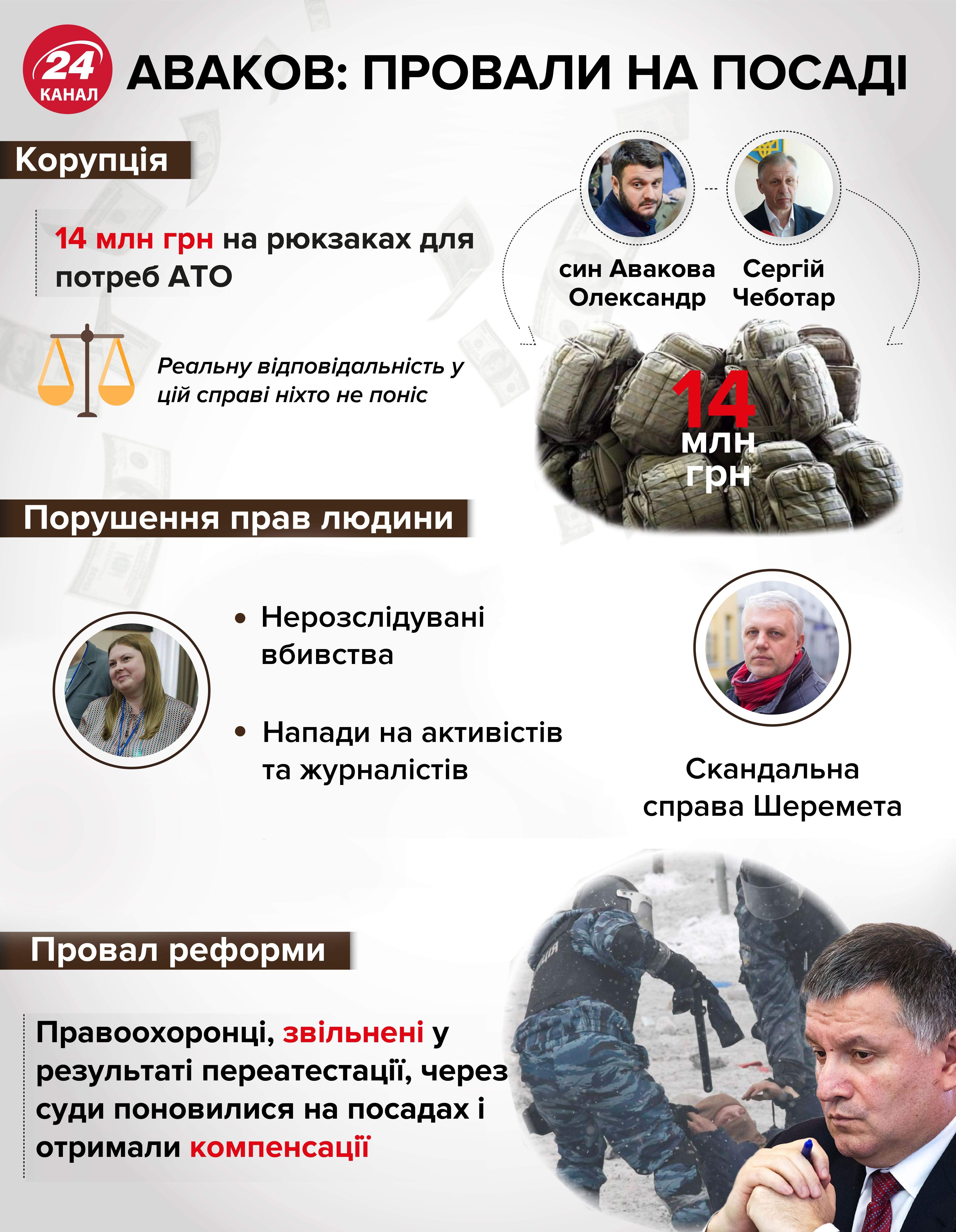 Аваков, МВС, чим запам'ятався Аваков у Міністерстві внутрішніх справ, скандали Авакова