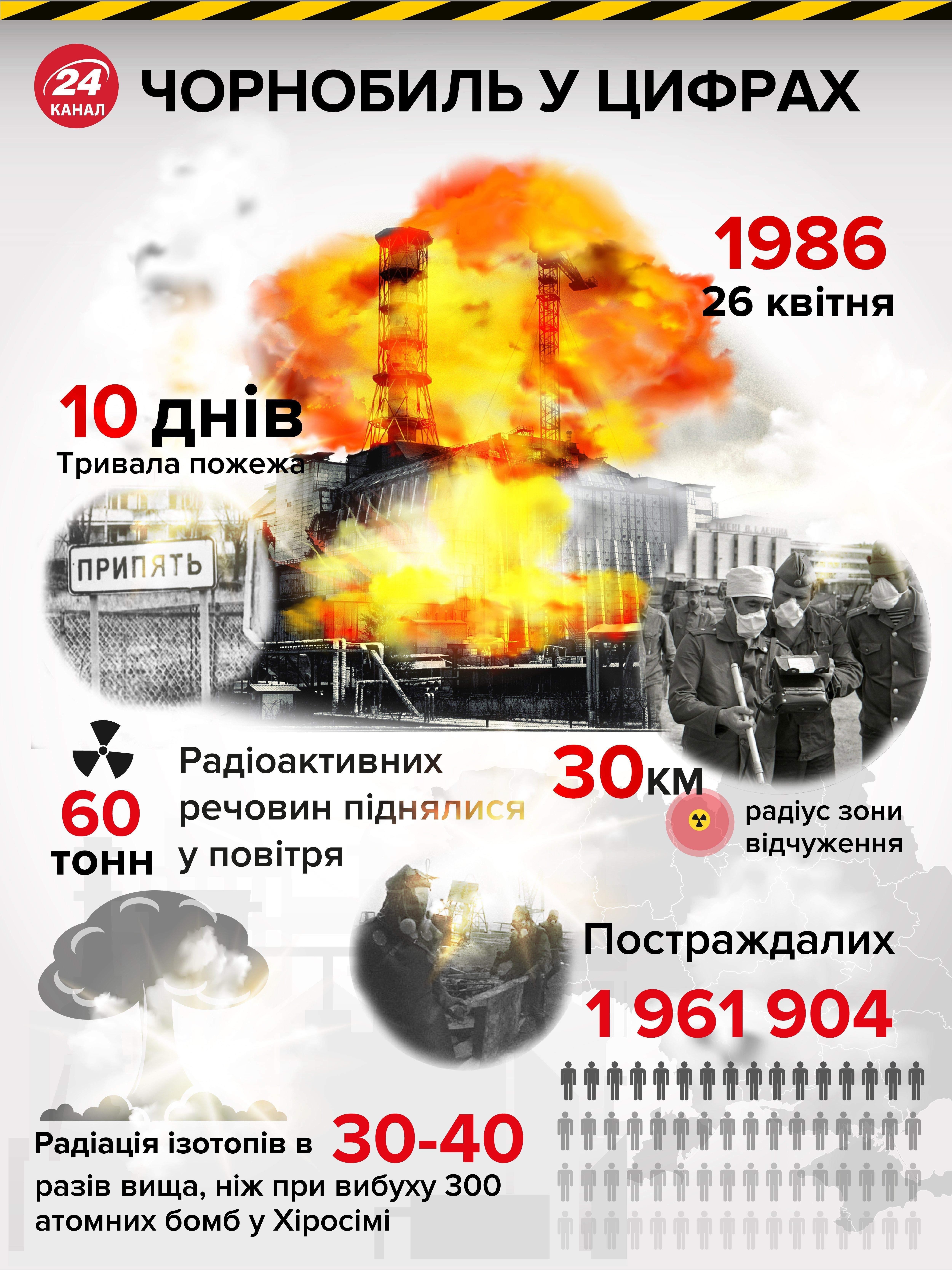 чорнобиль аварія у чорнобилі чаес
