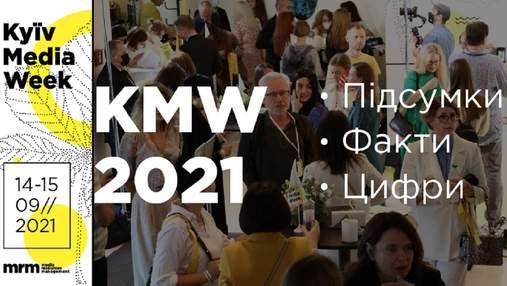 Міжнародний форум KYIV MEDIA WEEK 2021 завершено: підсумки у фактах і цифрах