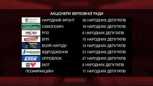 "Кому належить ЗАТ ""Верховна Рада України"": топ-5 найбагатших ""акціонерів"""