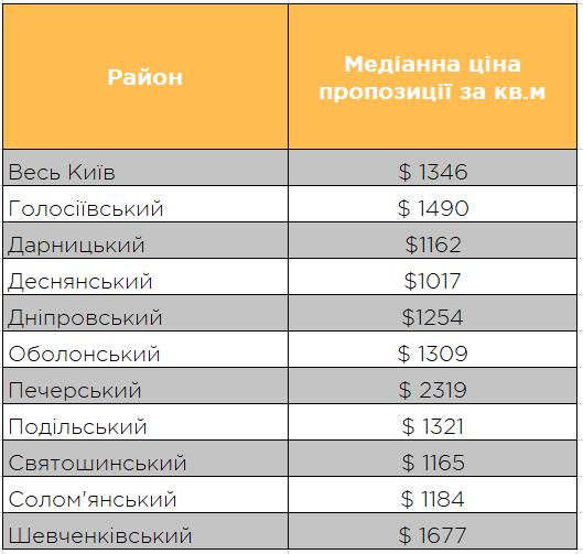 Медіанна ціна на вторинне житло у районах Києва