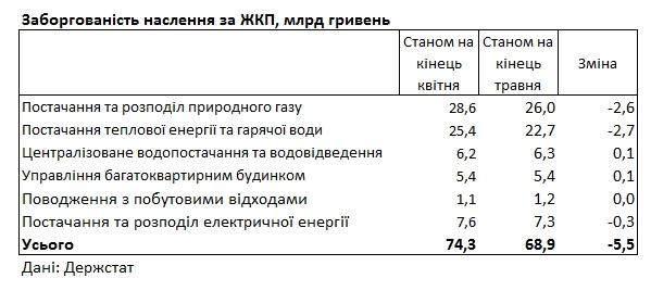 Заборгованість населення за ЖКП