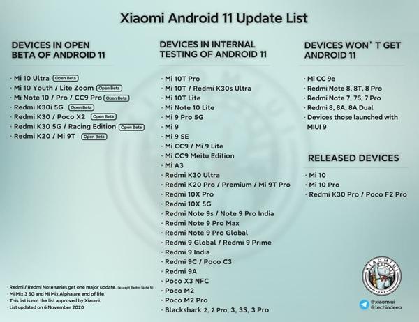 Смартфони Xiaomi які отримають Android 11