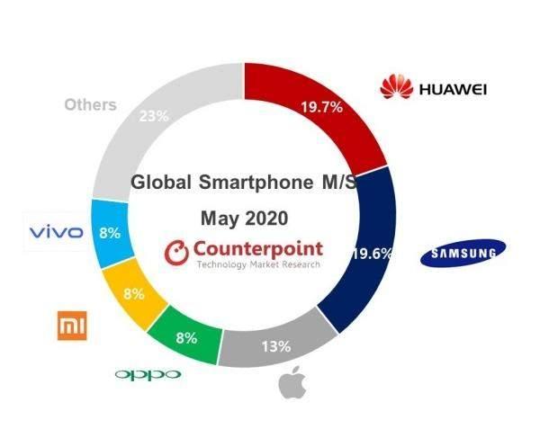 Рейтинг виробників смартфонів
