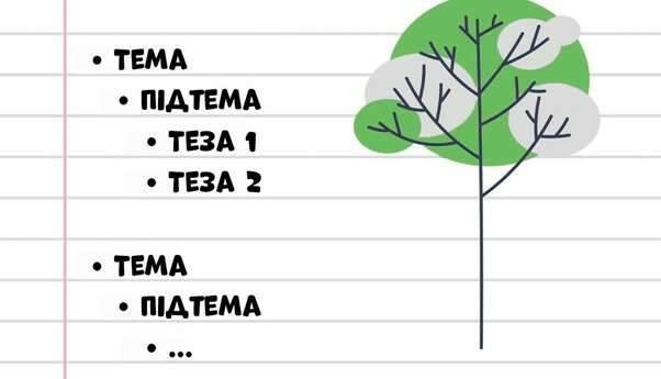 Метод дерева