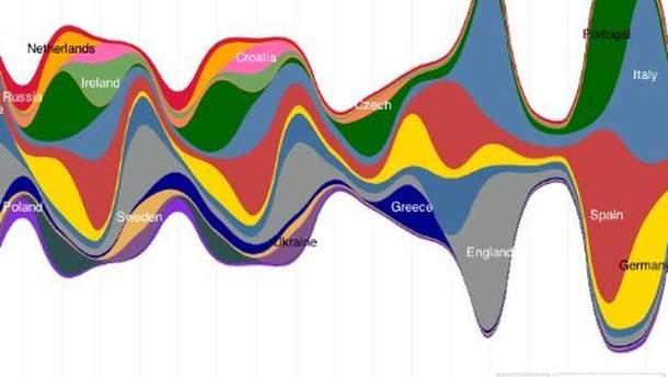 Твіттер-активность кожної команди протягом Євро-2012