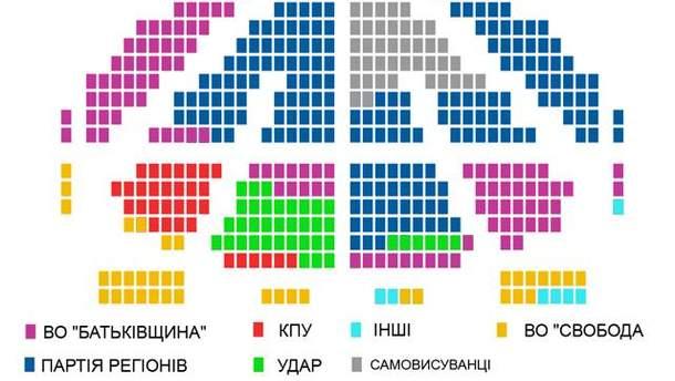 Склад нової Верховної Ради