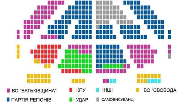 Склад нової Верховної Ради (100% опрацьованих протоколів)