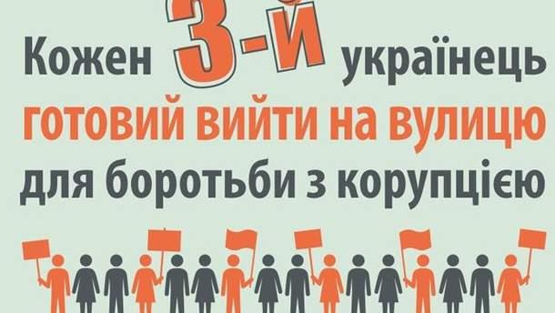 Украинцы против коррупции