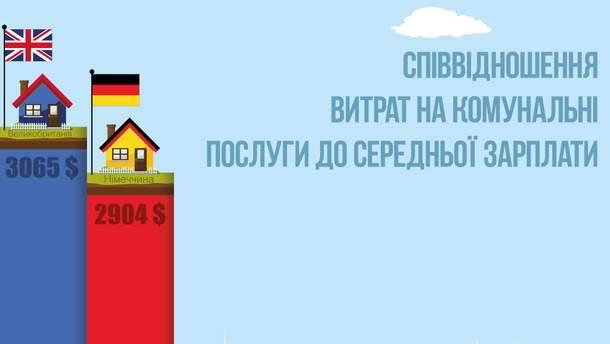 Інфографіка щодо витрат на житлово-комунальні послуги
