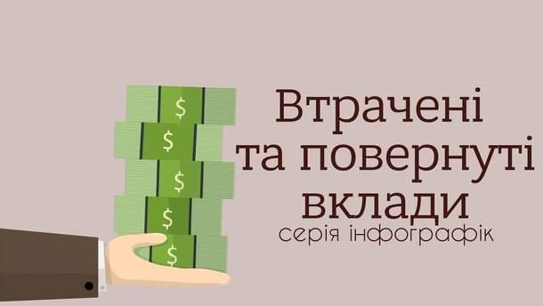 """Как украинцам возвращают деньги из """"плохих банков"""" (Инфографика)"""
