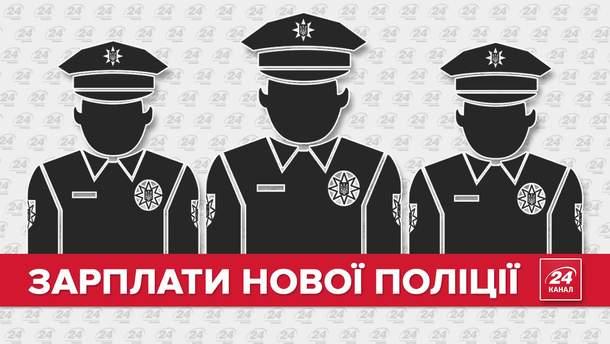 Зарплати нових поліцейських