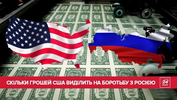 Скільки США витрачає на боротьбу з Росією