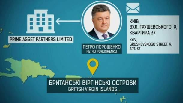 Відпочинок Порошенка на Мальдівах: ДБР розслідує можливе незаконне переправлення експрезидента через держкордон України - Цензор.НЕТ 9377