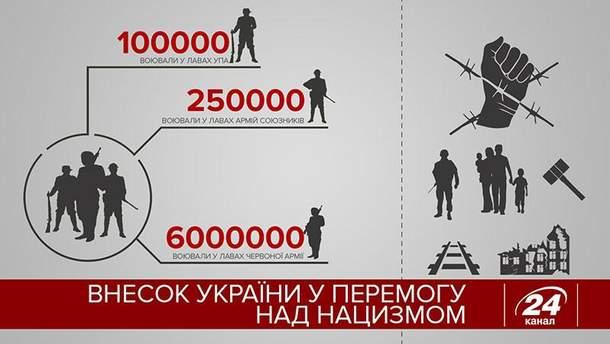 Вклад Украины в победу над нацизмом