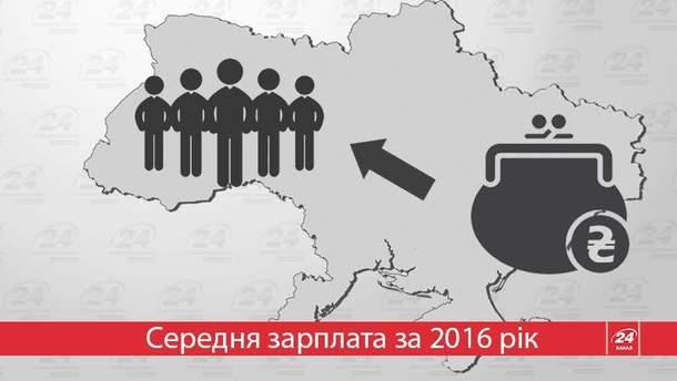 Где в Украине можно больше заработать: полезная инфографика