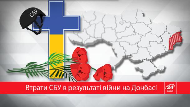На сході України загинуло 15 СБУшників