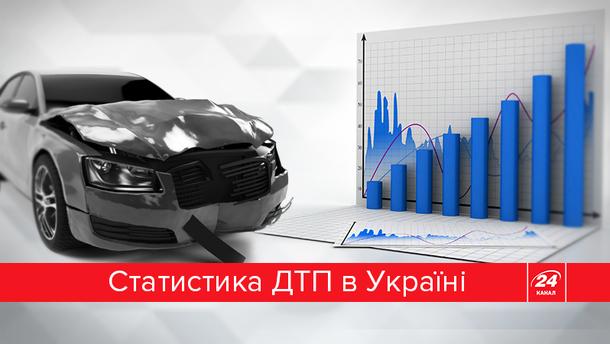 Кожна 4 ДТП в Україні зафіксована в Києві