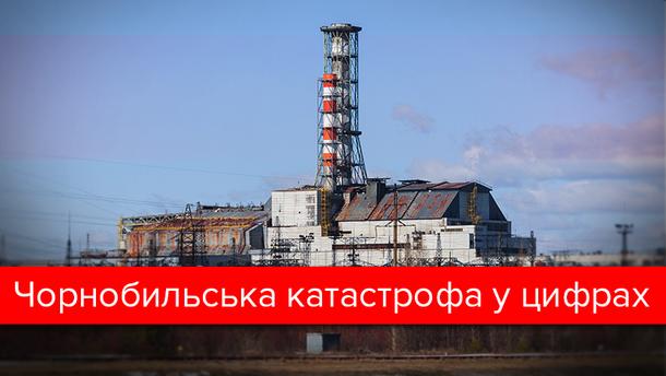 Чорнобиль 2017: інфографіка