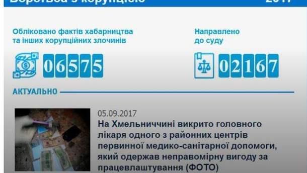 Онлайн-лічильник корупціонерів