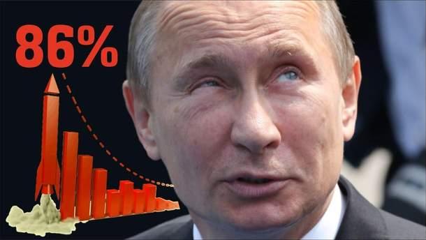 Деятельность президента России Владимира Путина одобряют более 84%