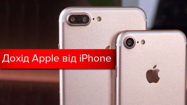 Дохід Apple від iPhone за останні 10 років