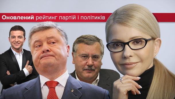 Лідери у президентських і парламентських виборах
