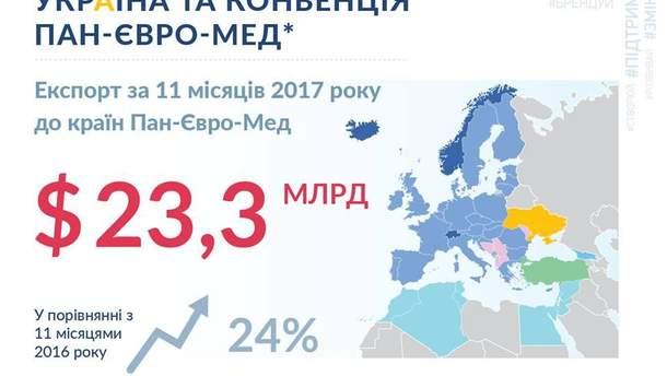 Отныне Украина является членом конвенции Пан-Евро-Мед