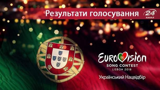 Нацвідбір Євробачення 2018 від України: результати голосування