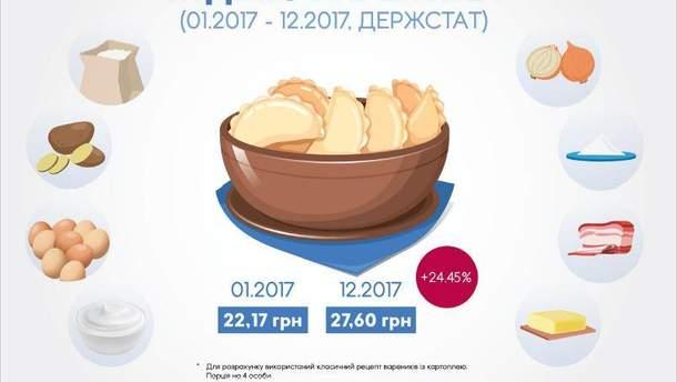 Аналітики порахували, як змінилася вартість продуктів на прикладі вареників