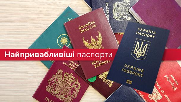 """Рейтинг """"цінності"""" паспортів"""