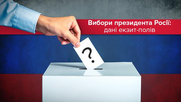 Вибори президента Росії-2018: дані екзит-полів