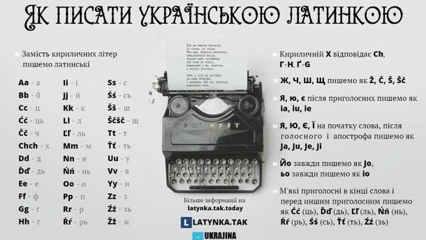 Як писати українською латинкою
