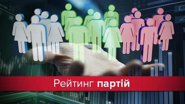 Рейтинг политических партий в Украине
