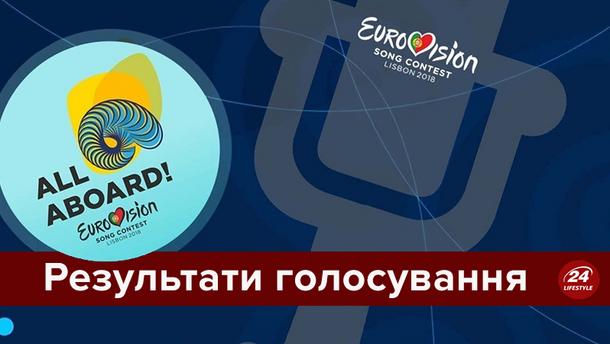 Евровидение 2018: результаты голосования