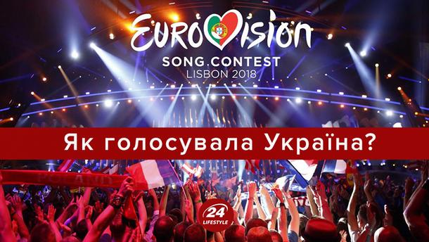 Євробачення 2018: бали від України – як і за кого голосувала країна