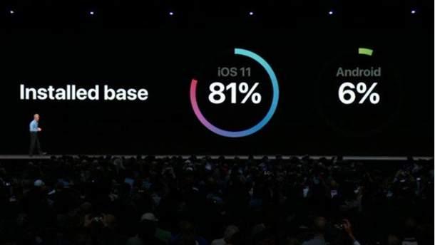 Apple дотепно покепкувала над Google на WWDC 2018
