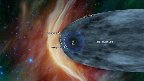 Зонд NASA наблизився до кордонів Сонячної системи
