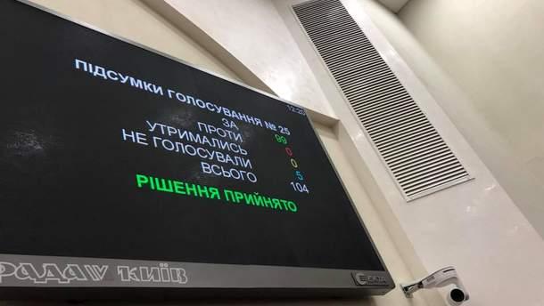 Голосование в Киевсовете