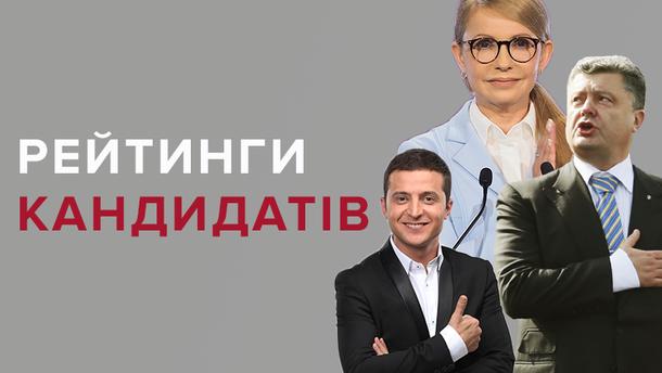 Рейтинг кандидатів на посаду президента 2018