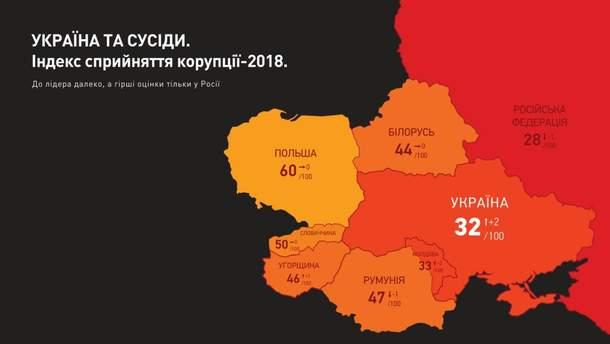 """Україна набрала 32 бали зі ста можливих за """"Індексом сприйняття корупції"""""""