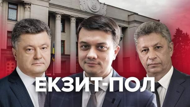 Парламентські вибори 2019 – результати екзит-полу – хто переміг