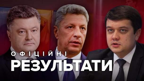 Офіційні результати парламентських виборів 2019: ЦВК порахувала 98 відсотків голосів