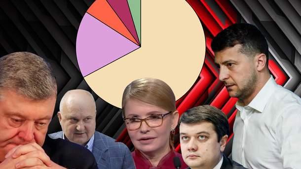 КМИС обнародовал рейтинг доверия украинцев к политикам