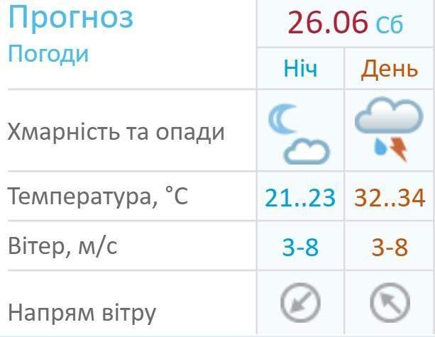 Прогноз грози Київ ДСНС